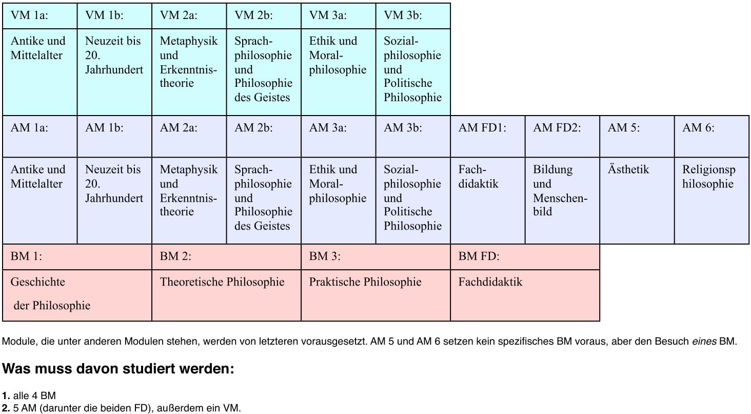 Philosophen Der Neuzeit Liste
