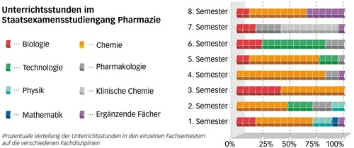 Goethe universit t studienaufbau for Pharmazie studieren