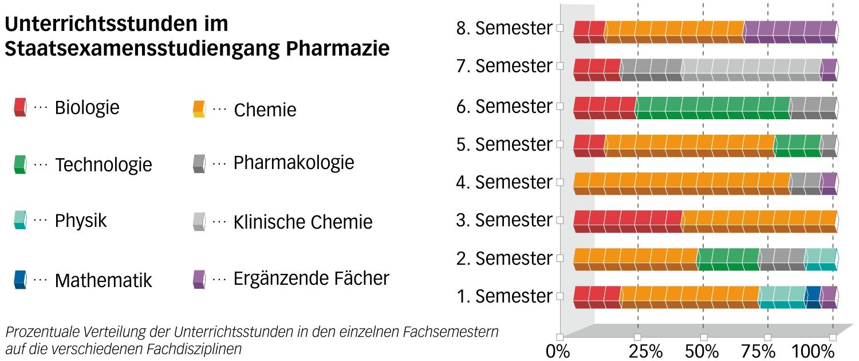staatsexamen pharmazie