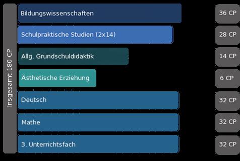 Lehramt Grundschule Köln