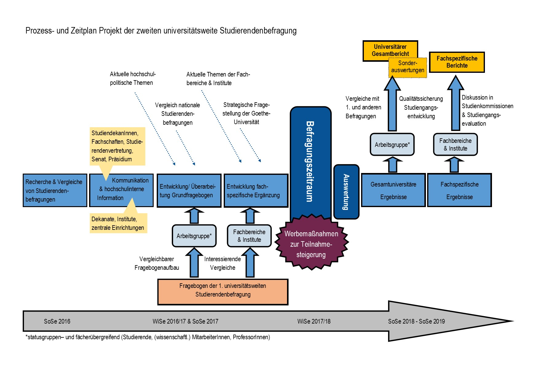 Goethe-Universität — Projekt-/Zeitplan