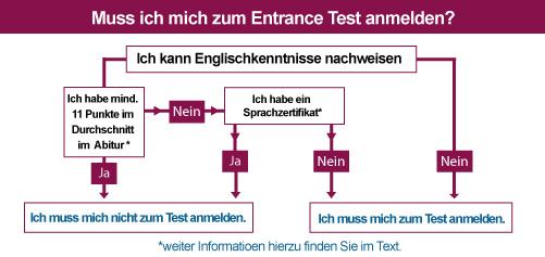 Goethe Universität Ieas Studieninteressierte Sprachnachweis