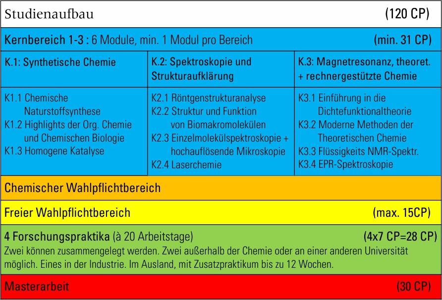 Uni frankfurt pharmazie stundenplan